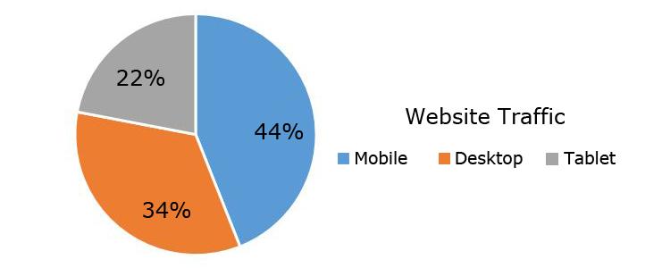 mobile-traffic